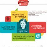 Nature & découvertes – jeux Montessori