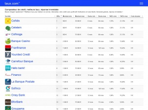 Taux.com : le comparatif des meilleurs taux de crédits bancaires